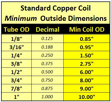 minimum tubing coil outside dimensions